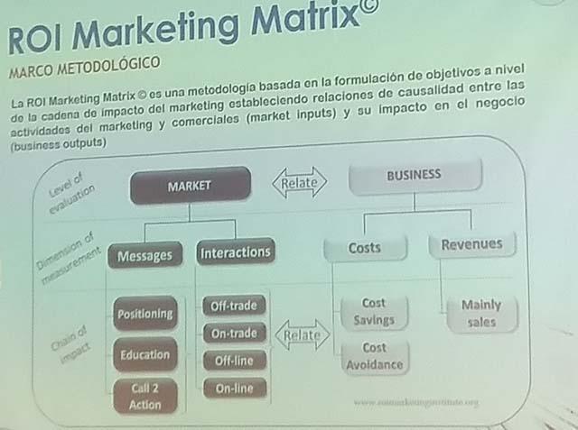 ROI Marketing - marco metodologico