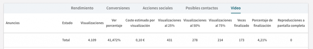 metricas anuncios de video linkedin