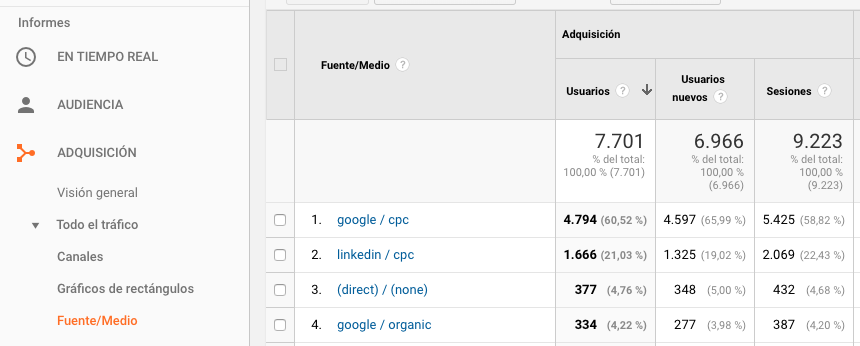 Informe de adquisicion Google Analytics para ver fuente de trafico