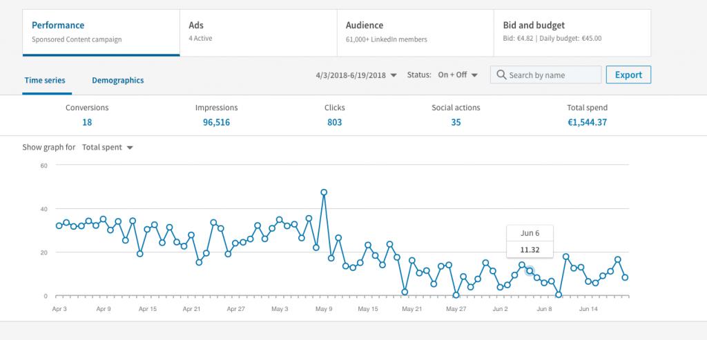 Pestaña rendimiento dentro de gestion campaña en Linkedin