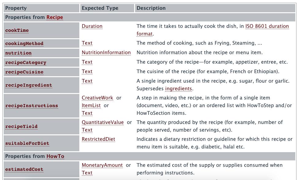 sintaxis datos estructurados de una receta