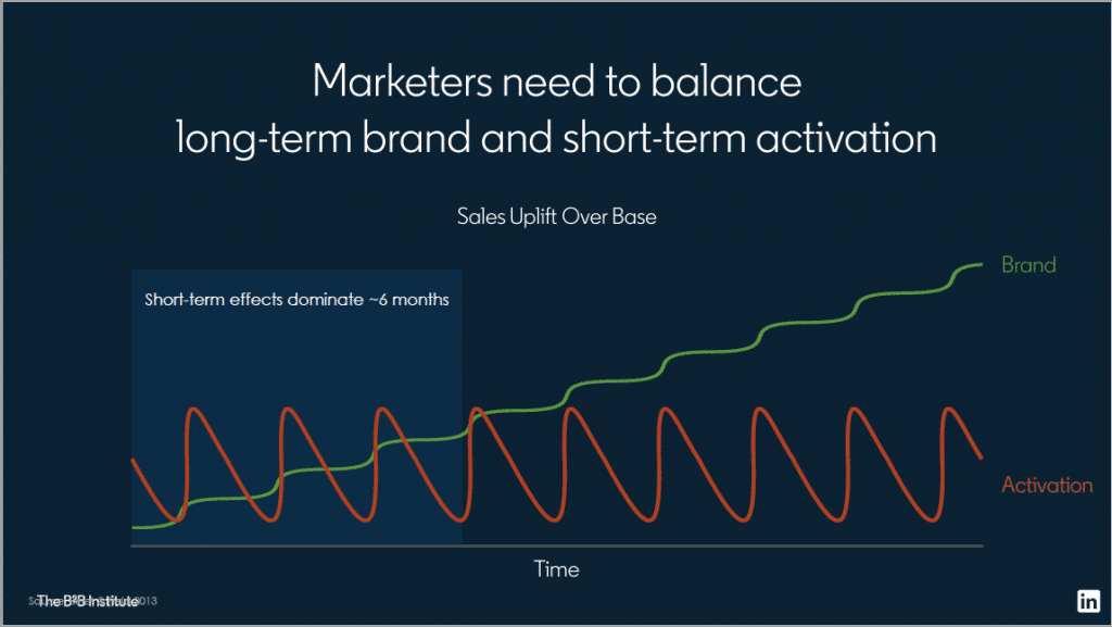 Sales activation (in green) resulting from long-term brand actions, presentation slide by Jon Lombardo at Tech Focus 2019