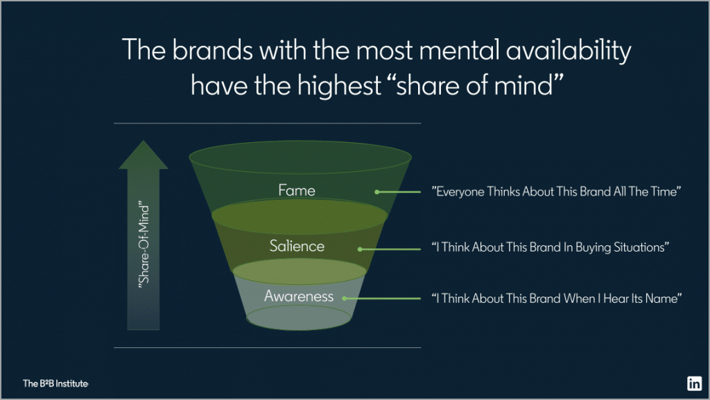 Share of mind stages - Peter Weinberg presentation Linkedin