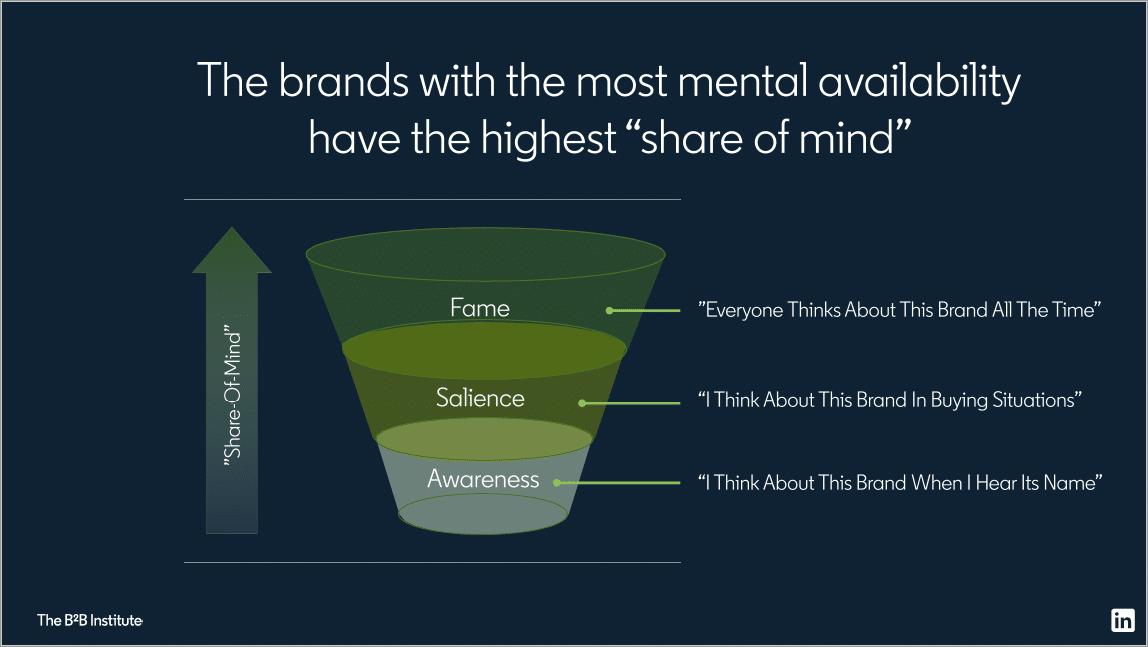 Share of mind stages - Peter Weinberg presentation Linkedin