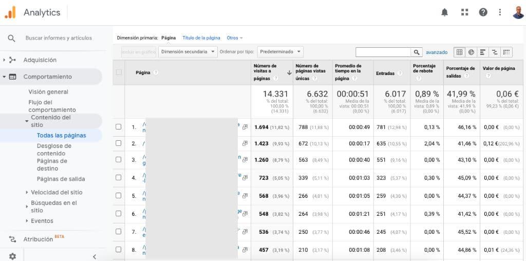 Informe google analytics de comportamiento contenido del sitio