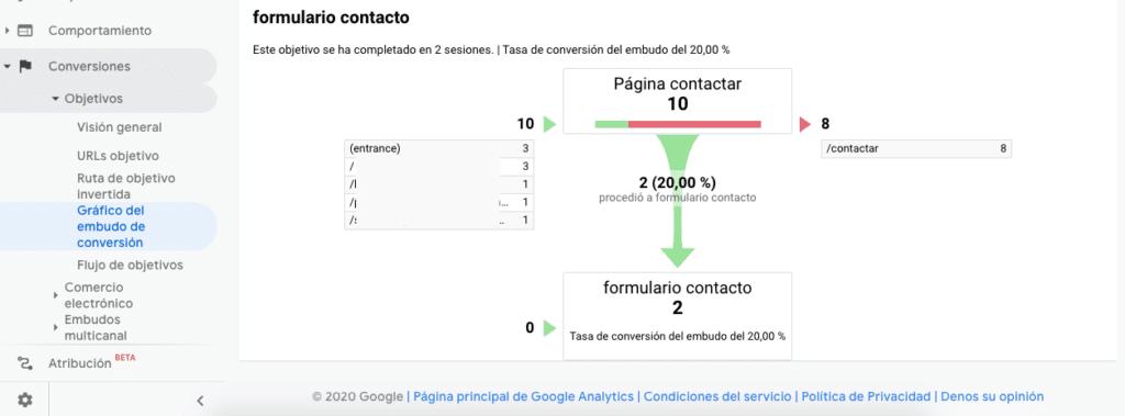 Grafico del Embudo de Conversion en Google Analytics para un formulario de contacto