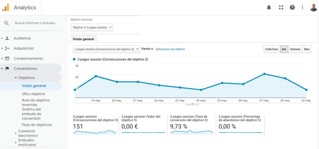 Informe Google Analytics de Conversiones y Objetivos